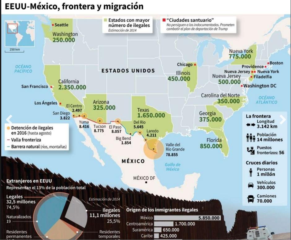 fronera y migracion