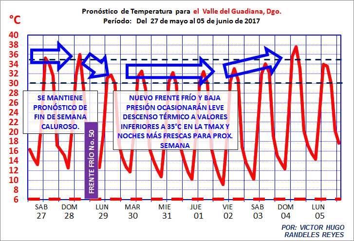 pronostico del clima1
