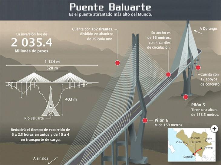 Puente Baluarte Bicentenario Autopista Durango Mazatlán